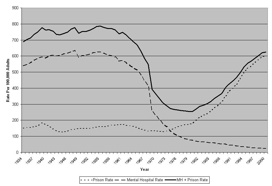 prison insane 1934-2001